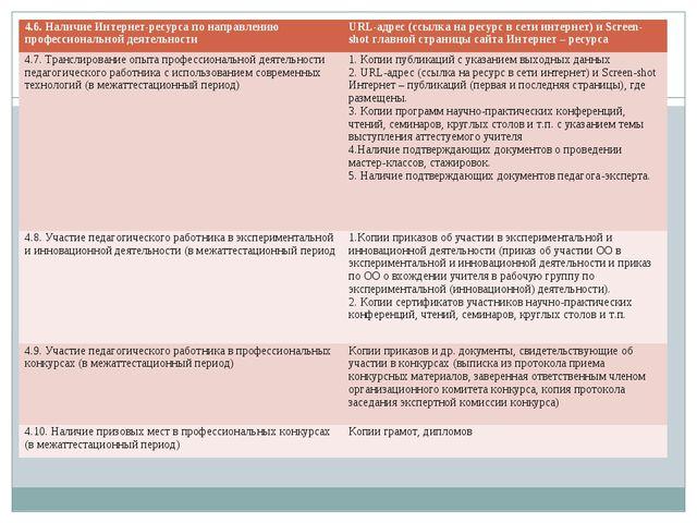 4.6. Наличие Интернет-ресурса по направлению профессиональной деятельностиUR...