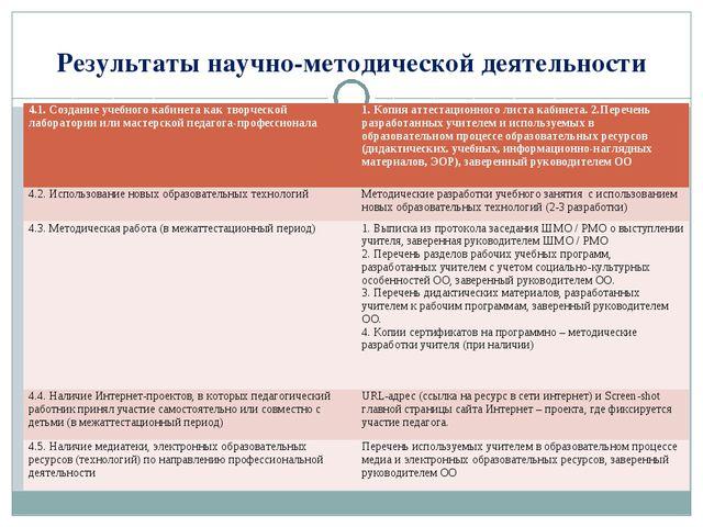 Результаты научно-методической деятельности 4.1. Создание учебного кабинета к...