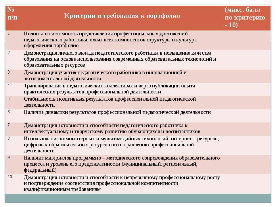 № п/п Критерии и требования к портфолио(макс. балл по критерию - 10) 1.Пол...
