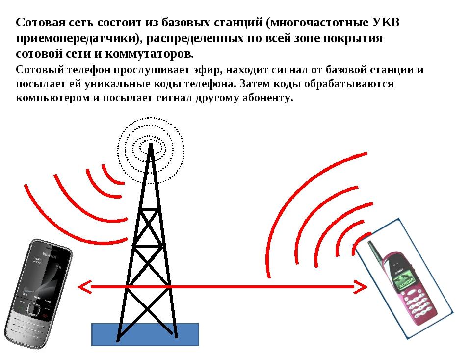 Сотовая сеть состоит из базовых станций (многочастотные УКВ приемопередатчики...