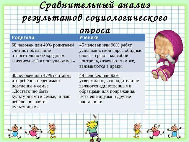 Сравнительный анализ результатов социологического опроса РодителиУченики 68...