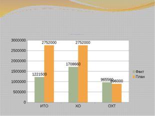 Объем внебюджетной деятельности по платным образовательным услугам январь-ию