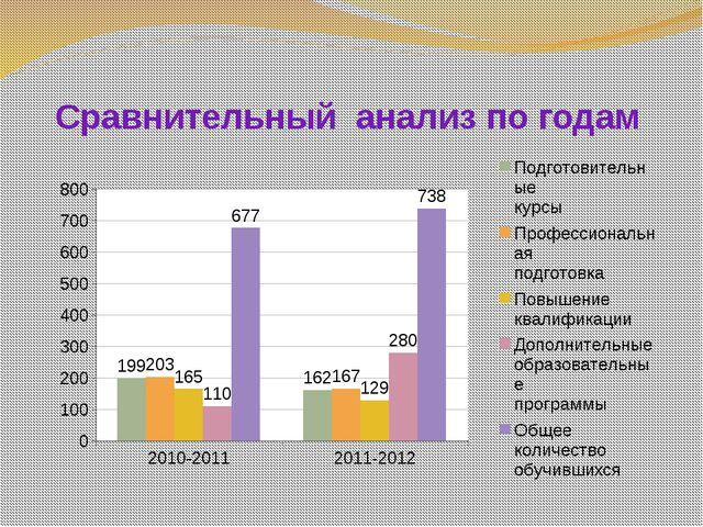 Сравнительный анализ по годам