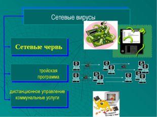 Сетевые вирусы тройская программа дистанционное управление коммунальные услуги