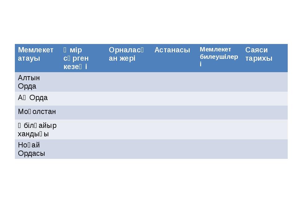 Мемлекет атауы Өмір сүрген кезеңі Орналасқан жері Астанасы Мемлекет билеушіле...