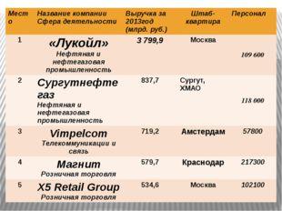 Место Название компании Сфера деятельности Выручка за 2013год (млрд.руб.) Шта