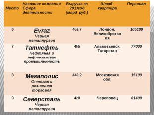 Место Название компании Сфера деятельности Выручка за 2013год (млрд.руб.) Шт