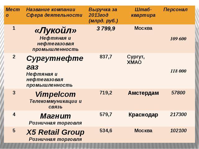 Место Название компании Сфера деятельности Выручка за 2013год (млрд.руб.) Шта...