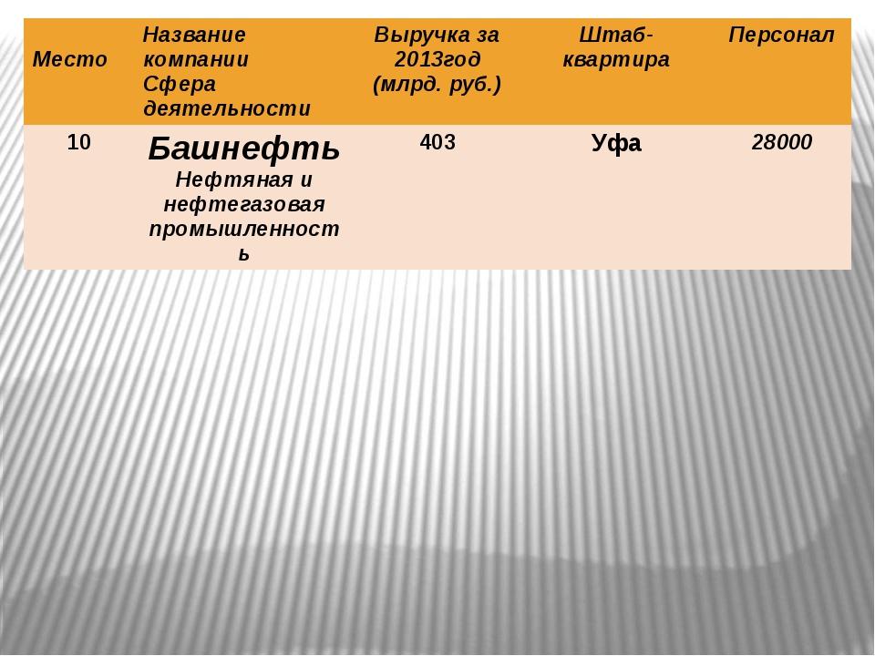 Место Название компании Сфера деятельности Выручка за 2013год (млрд.руб.) Шт...