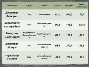 Корпорация Страна Отрасль Активы Продажи Число работников ДженералЭлектрик СШ