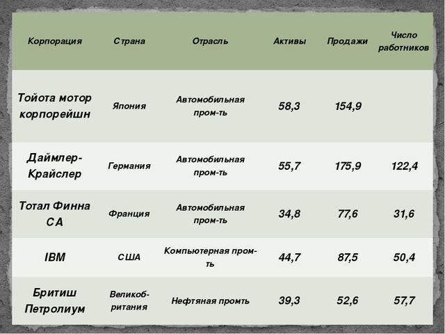 Корпорация Страна Отрасль Активы Продажи Число работников Тойотамоторкорпорей...