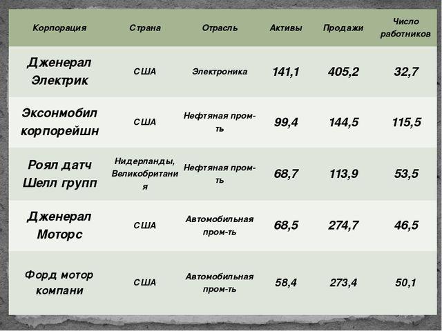 Корпорация Страна Отрасль Активы Продажи Число работников ДженералЭлектрик СШ...