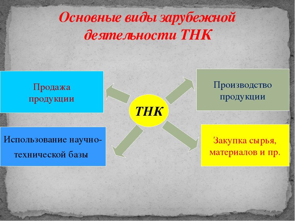 Основные виды зарубежной деятельности ТНК ТНК Продажа продукции Использование...