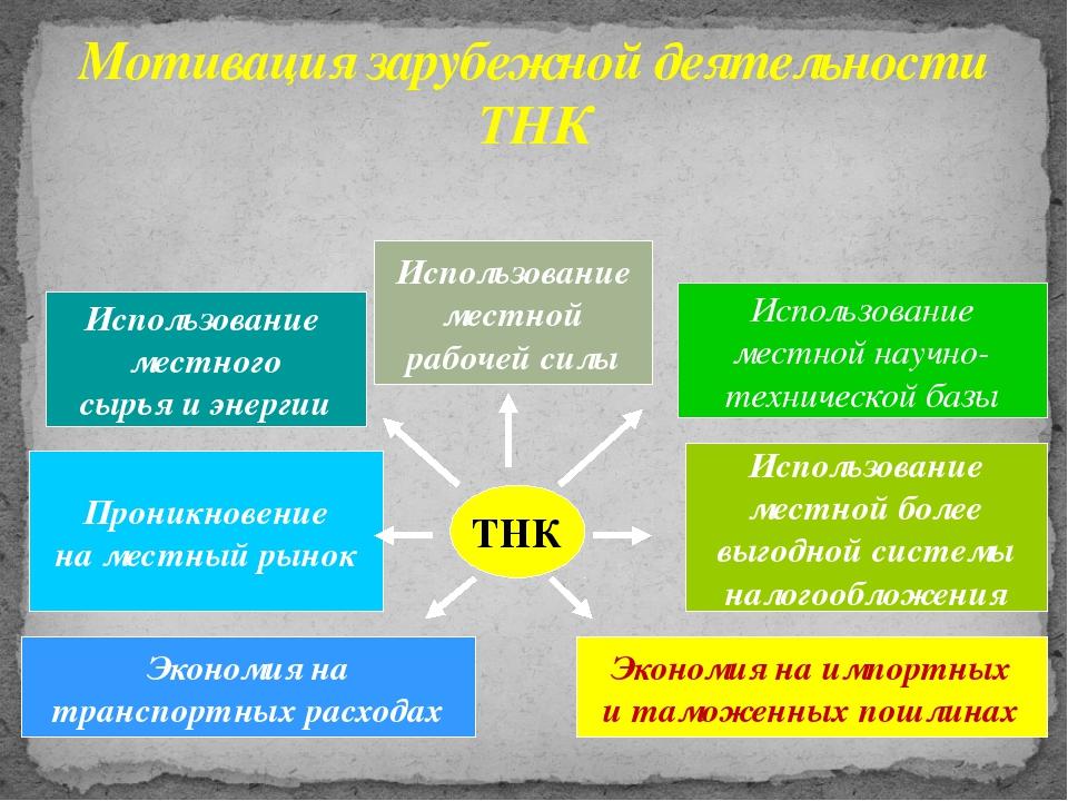 Мотивация зарубежной деятельности ТНК ТНК Использование местного сырья и энер...