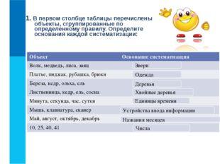 1. В первом столбце таблицы перечислены объекты, сгруппированные по определен