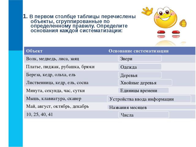 1. В первом столбце таблицы перечислены объекты, сгруппированные по определен...