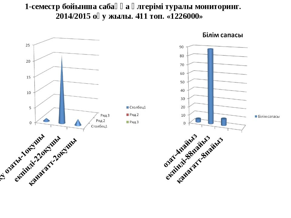 1-семестр бойынша сабаққа үлгерімі туралы мониторинг. 2014/2015 оқу жылы. 41...