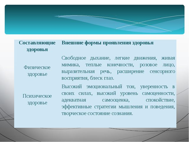 Составляющие здоровья Внешниеформы проявления здоровья Физическое здоровье С...