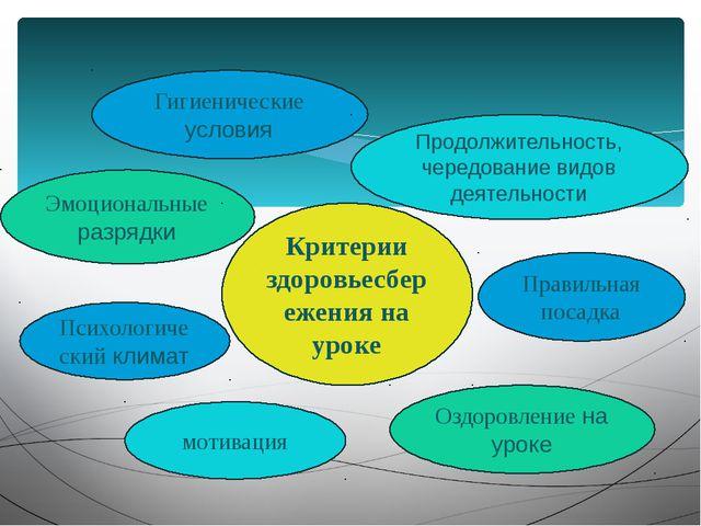Гигиенические условия Продолжительность, чередование видов деятельности Эмоц...