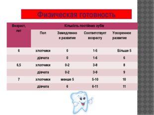 Физическая готовность Возраст, лет Кількість постійних зубів Пол Замедленноер