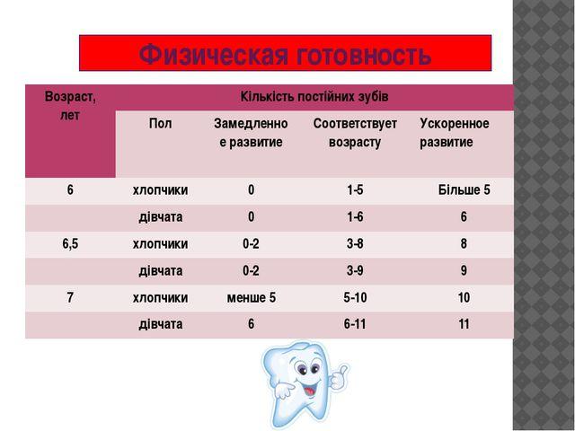 Физическая готовность Возраст, лет Кількість постійних зубів Пол Замедленноер...