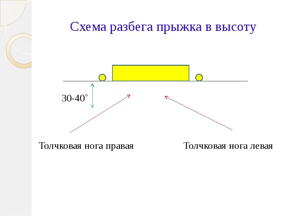 Схема разбега прыжка в высоту 30-40˚ Толчковая нога левая Толчковая нога правая