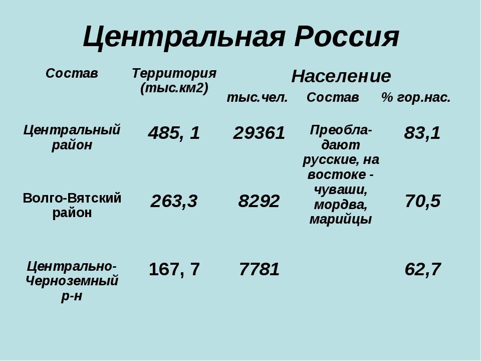 Центральная Россия