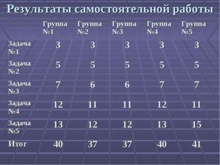 Результаты самостоятельной работы Группа№1Группа№2Группа№3Группа№4Группа