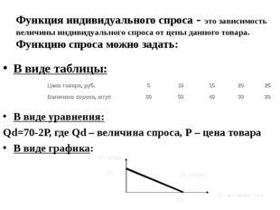 Функция индивидуального спроса - это зависимость величины индивидуального спр