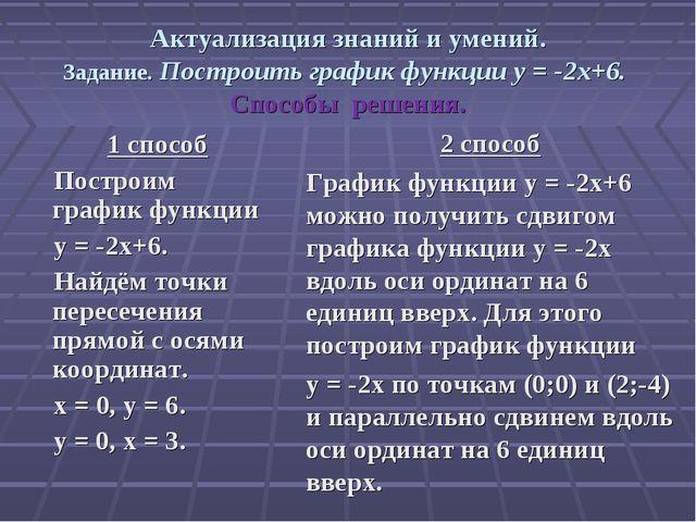 Актуализация знаний и умений. Задание. Построить график функции y = -2x+6. Сп...