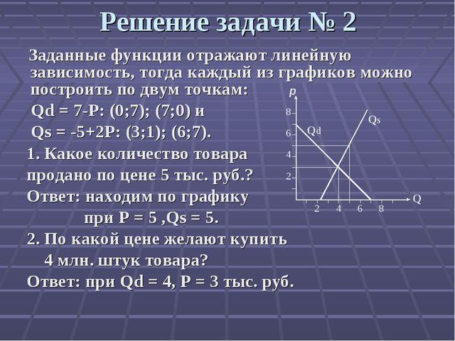 Решение задач с функциями спроса организация производства задачи и решение