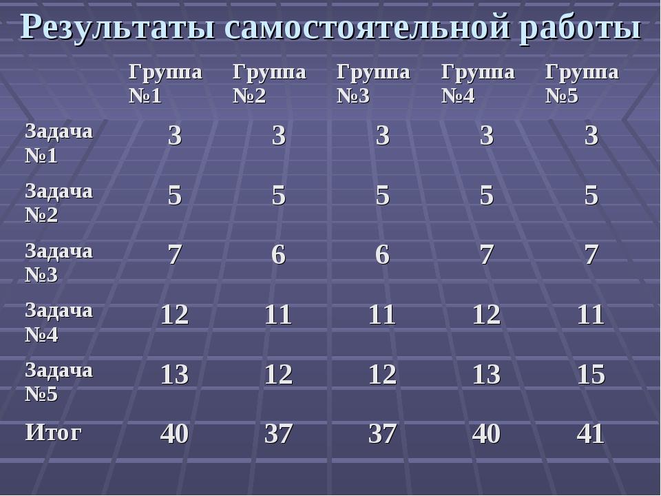 Результаты самостоятельной работы Группа№1Группа№2Группа№3Группа№4Группа...
