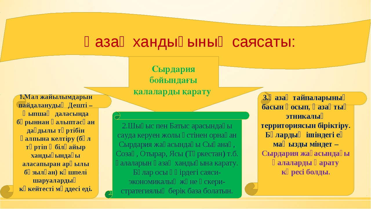 Қазақ хандығының саясаты: Сырдария бойындағы қалаларды қарату 1.Мал жайылымда...