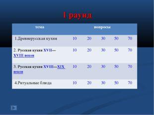 1 раунд темавопросы 1.Древнерусская кухня1020305070 2. Русская кухняX