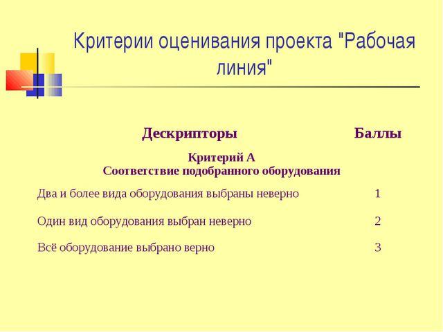 """Критерии оценивания проекта """"Рабочая линия"""" ДескрипторыБаллы Критерий А Соот..."""