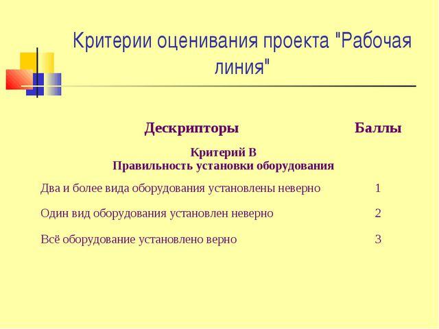 """Критерии оценивания проекта """"Рабочая линия"""" ДескрипторыБаллы Критерий В Прав..."""