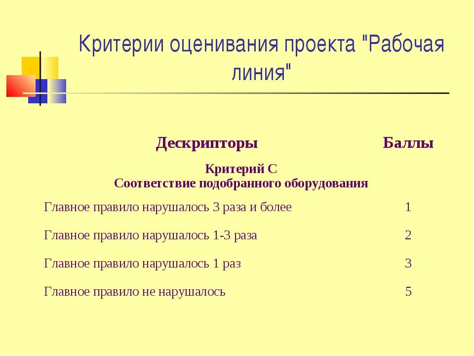 """Критерии оценивания проекта """"Рабочая линия"""" ДескрипторыБаллы Критерий С Соот..."""
