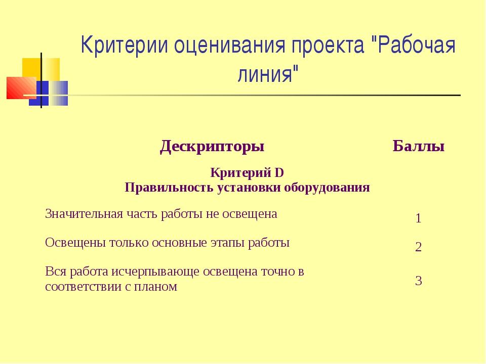 """Критерии оценивания проекта """"Рабочая линия"""" ДескрипторыБаллы Критерий D Прав..."""