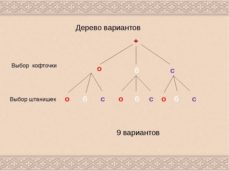 Дерево вариантов Выбор кофточки о б с Выбор штанишек о б с о о б б с с 9 вари...