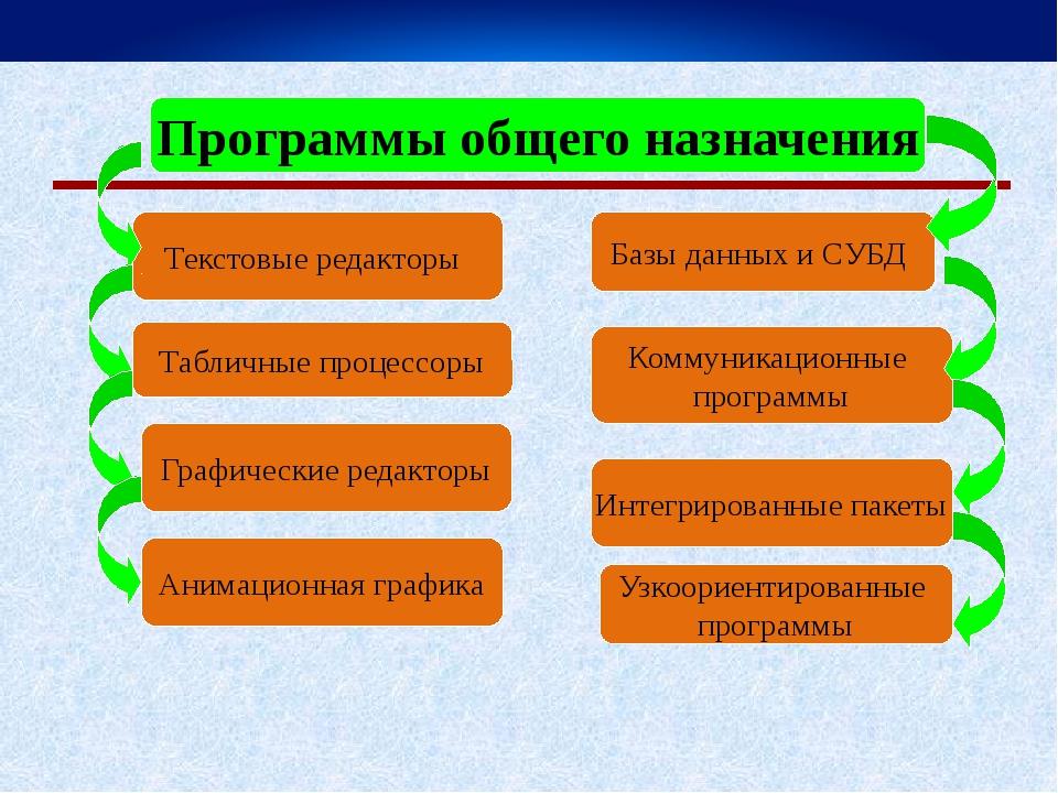 Программы общего назначения Текстовые редакторы Узкоориентированные программы...