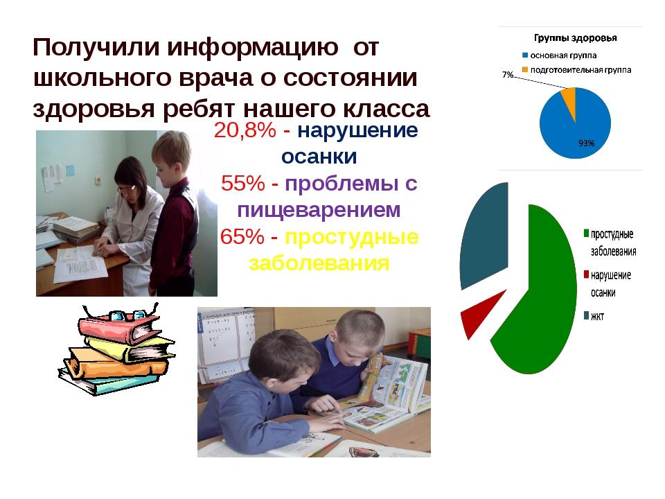 Получили информацию от школьного врача о состоянии здоровья ребят нашего клас...