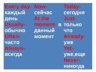 Every day-каждыйдень Usually-обычно Often-часто Always-всегда Now-сейчас At t