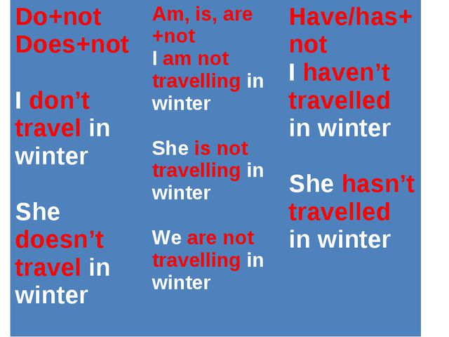 Do+not Does+not Idon'ttravelin winter Shedoesn'ttravelin winter Am,is, are +n...