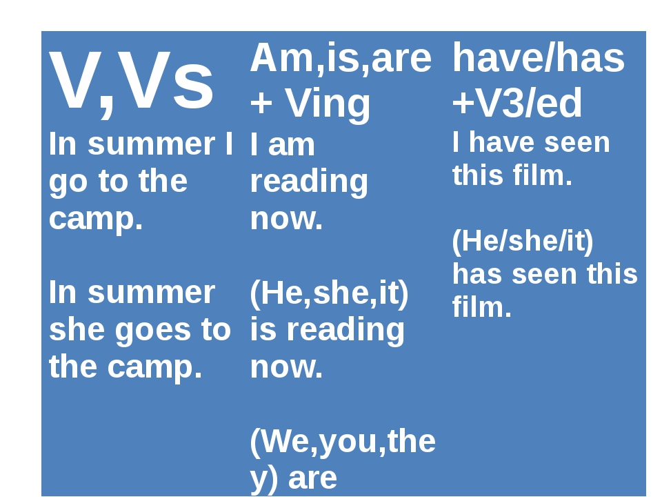 V,Vs In summer I go to the camp. In summer she goes to the camp. Am,is,are+Vi...