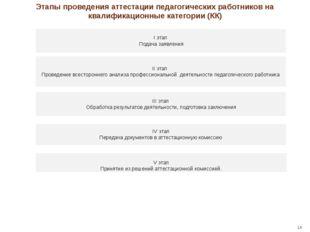 I этап Подача заявления II этап Проведение всестороннего анализа профессиона