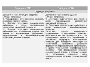 ап Работодатель в Работодатель в Порядок - 2011 Порядок - 2014 Структура доку