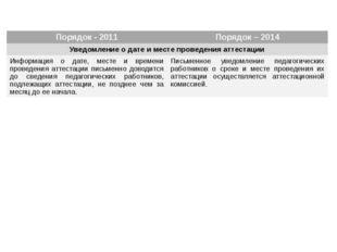 Порядок - 2011 Порядок – 2014 Уведомление о дате и месте проведения аттестац