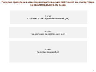 I этап Создание аттестационной комиссии (АК) II этап Направление представлен