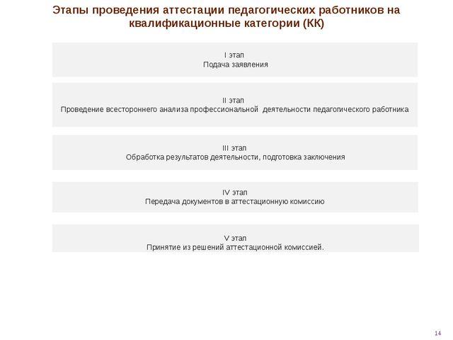 I этап Подача заявления II этап Проведение всестороннего анализа профессиона...