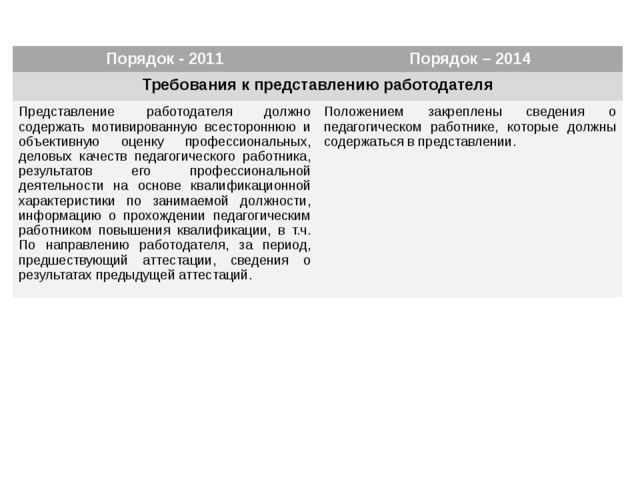 Порядок - 2011 Порядок – 2014 Требования к представлению работодателя Предст...